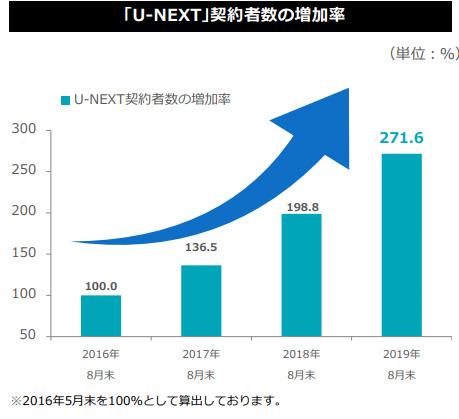 U-Nextの会員数増加